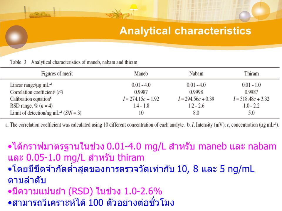 Analytical characteristics