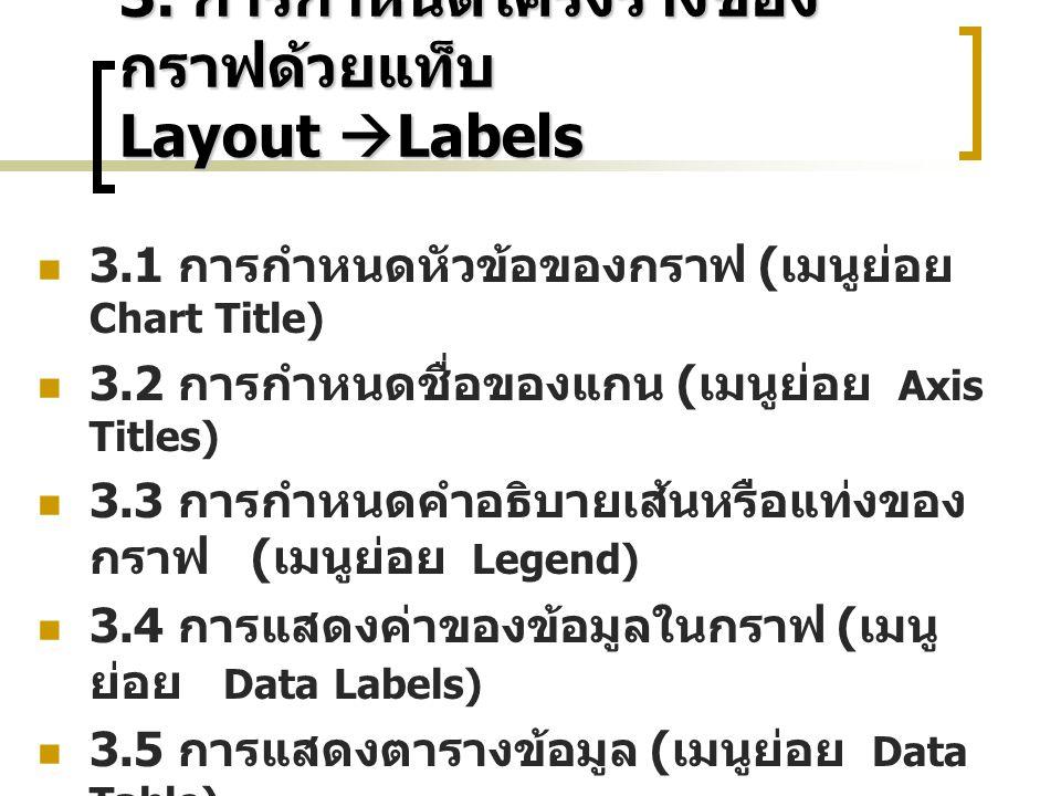 3. การกำหนดโครงร่างของกราฟด้วยแท็บ Layout Labels