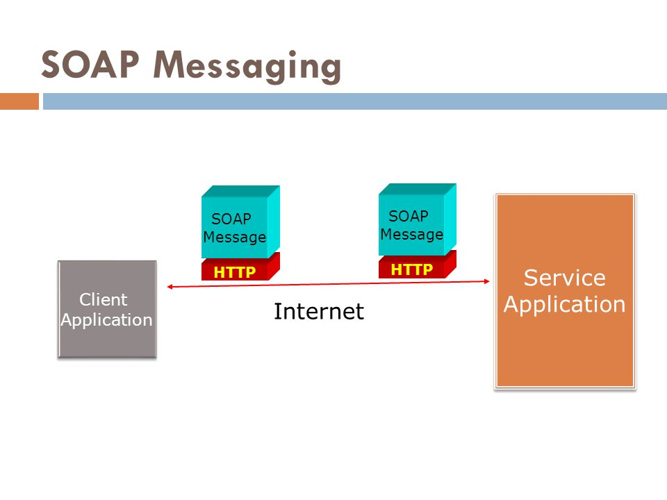 SOAP Messaging Service Application Internet Client Application SOAP