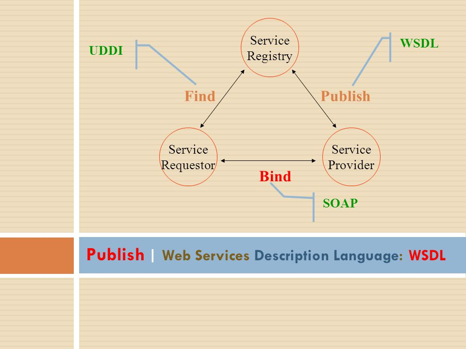 Publish | Web Services Description Language: WSDL
