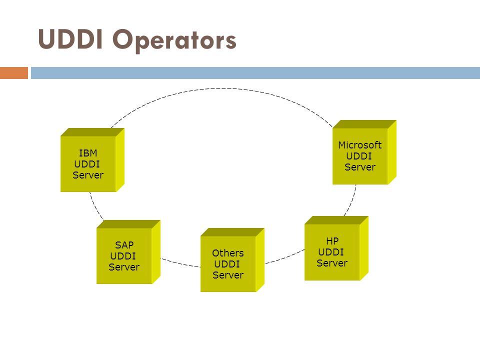 UDDI Operators Microsoft UDDI IBM Server UDDI Server HP SAP UDDI UDDI