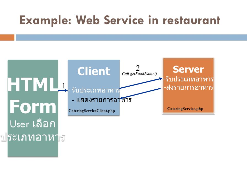 Example: Web Service in restaurant