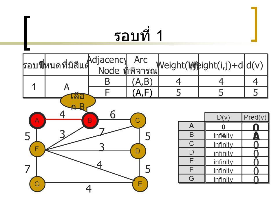รอบที่ 1 4 6 7 3 5 5 A 3 4 7 5 4 รอบที่ โหนดที่มีสีแดง Adjacency Node