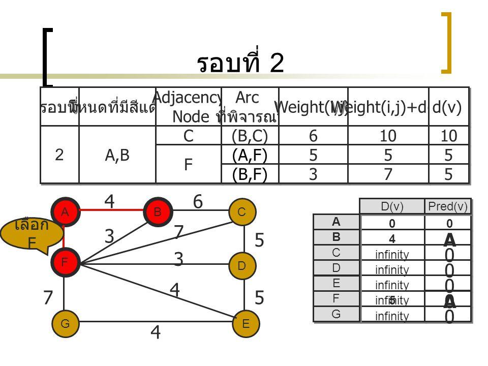 รอบที่ 2 4 6 7 3 5 5 A 3 4 7 5 A 4 รอบที่ โหนดที่มีสีแดง Adjacency