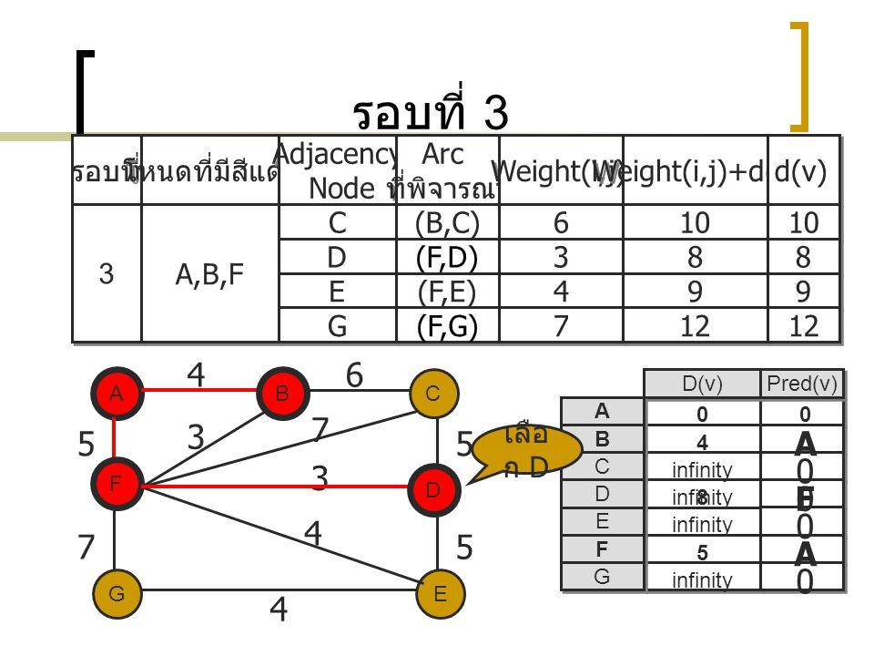 รอบที่ 3 4 6 7 3 5 5 A 3 F 4 7 5 A 4 รอบที่ โหนดที่มีสีแดง Adjacency