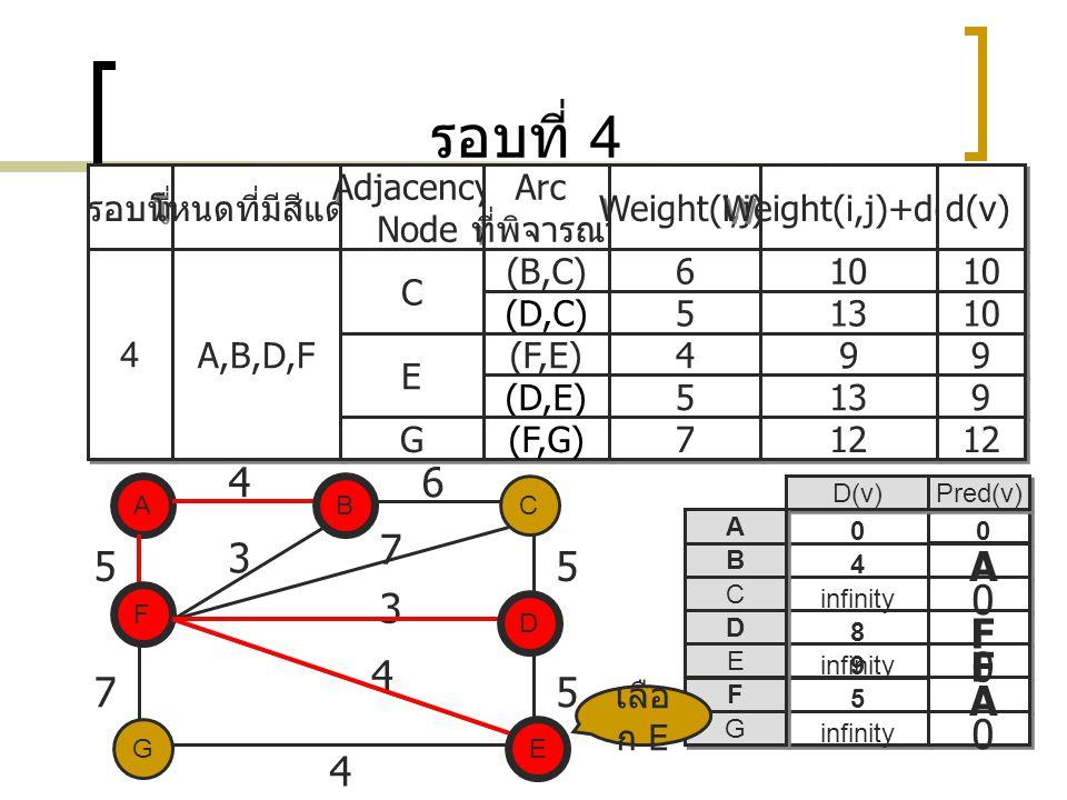 รอบที่ 4 4 6 7 3 5 5 A 3 F F 4 7 5 A 4 รอบที่ โหนดที่มีสีแดง Adjacency