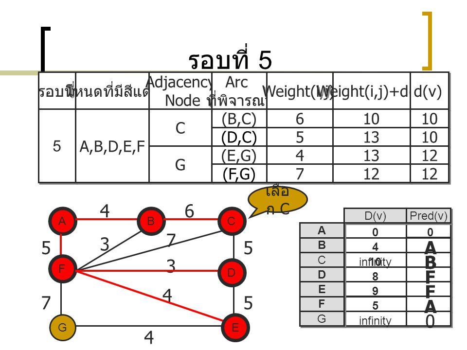 รอบที่ 5 4 6 7 3 5 5 A B 3 F F 4 7 5 A 4 รอบที่ โหนดที่มีสีแดง
