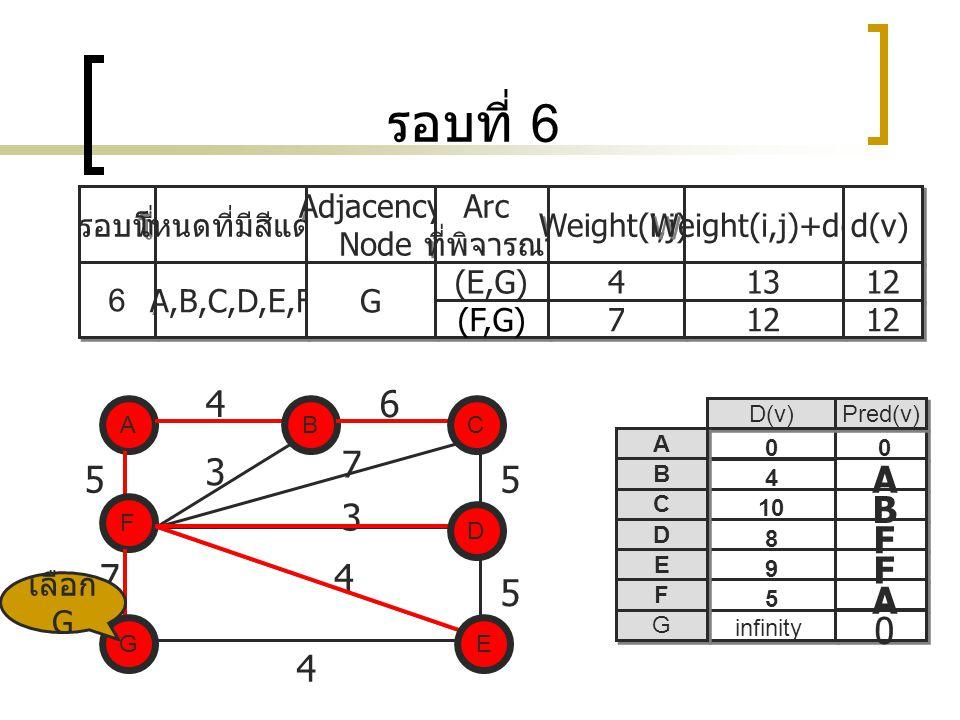 รอบที่ 6 4 6 7 3 5 5 A B 3 F F 7 4 5 A 4 รอบที่ โหนดที่มีสีแดง