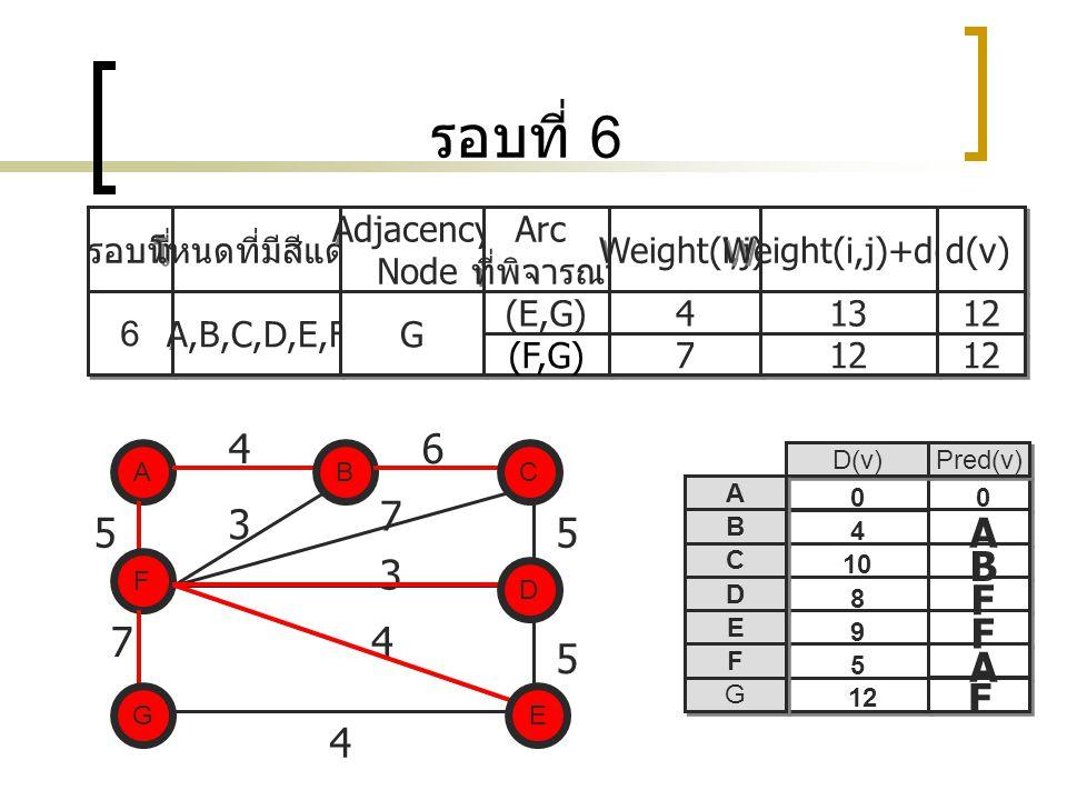 รอบที่ 6 4 6 7 3 5 5 A B 3 F F 7 4 5 A F 4 รอบที่ โหนดที่มีสีแดง