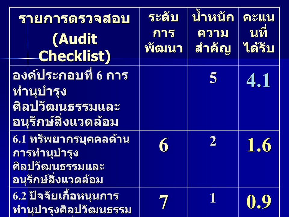 4.1 6 1.6 7 0.9 5 รายการตรวจสอบ (Audit Checklist) 2 1 ระดับการพัฒนา