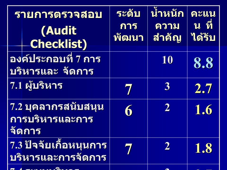 8.8 7 6 2.7 1.6 1.8 รายการตรวจสอบ (Audit Checklist) 10 3 2