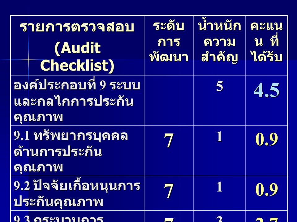 4.5 7 0.9 2.7 รายการตรวจสอบ (Audit Checklist) 5 1 3 ระดับการพัฒนา