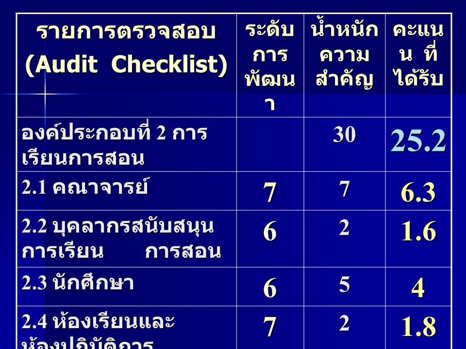 25.2 7 6.3 6 1.6 4 1.8 2.4 รายการตรวจสอบ (Audit Checklist) 30 2 5 3