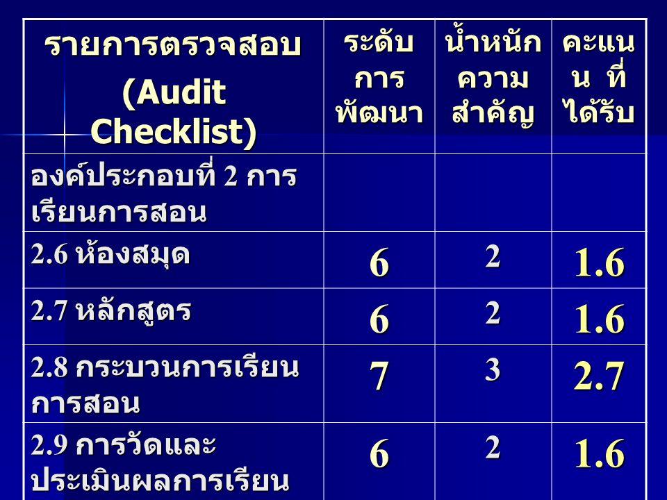 6 1.6 7 2.7 รายการตรวจสอบ (Audit Checklist) 2 3 ระดับการพัฒนา