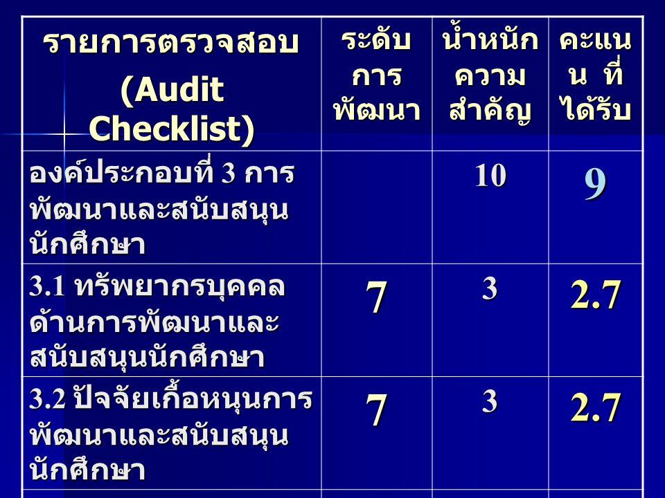 9 7 2.7 3.6 รายการตรวจสอบ (Audit Checklist) 10 3 4 ระดับการพัฒนา