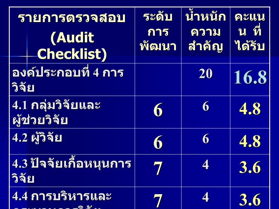 16.8 6 7 4.8 3.6 รายการตรวจสอบ (Audit Checklist) 20 4 ระดับการพัฒนา