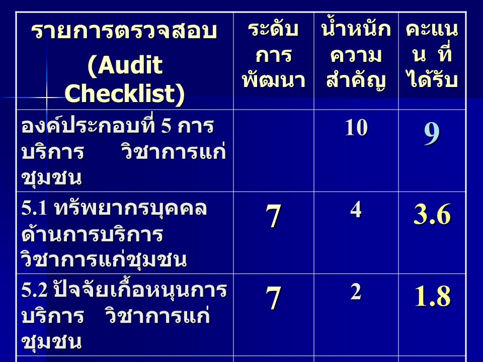 9 7 3.6 1.8 รายการตรวจสอบ (Audit Checklist) 10 4 2 ระดับการพัฒนา
