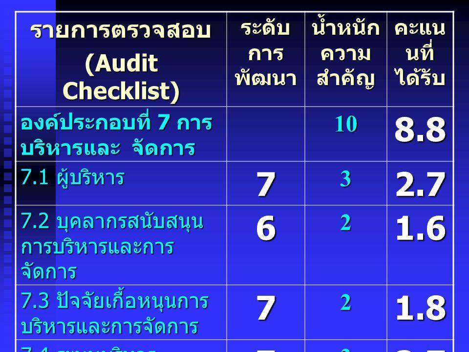 8.8 7 2.7 6 1.6 1.8 รายการตรวจสอบ (Audit Checklist) 10 3 2