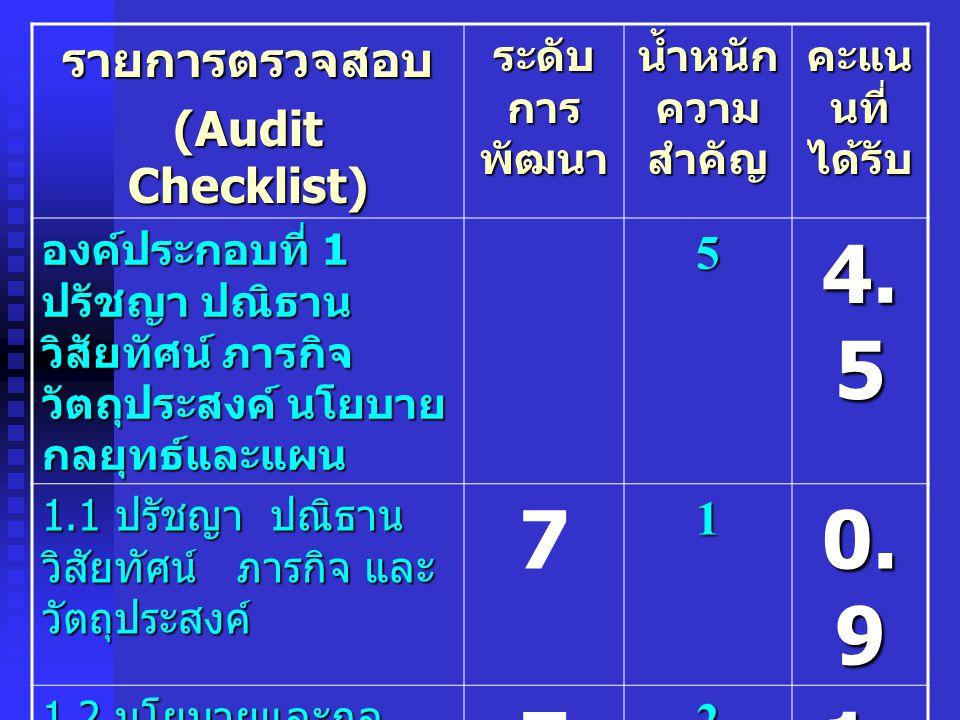 4.5 7 0.9 1.8 รายการตรวจสอบ (Audit Checklist) 5 1 2 ระดับการพัฒนา