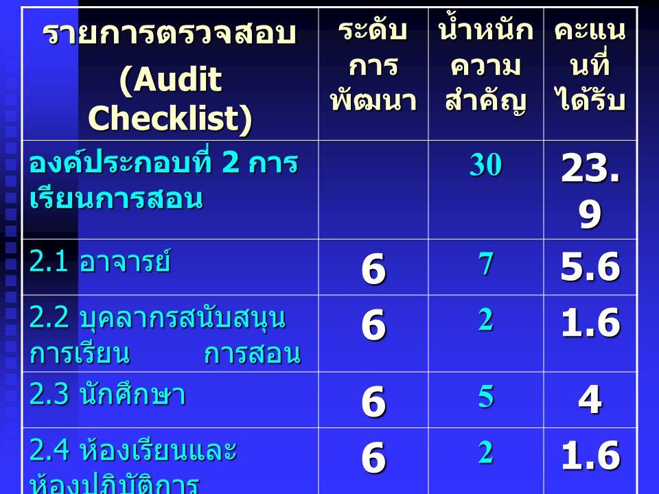6 23.9 5.6 1.6 4 2.4 รายการตรวจสอบ (Audit Checklist) 30 7 2 5 3
