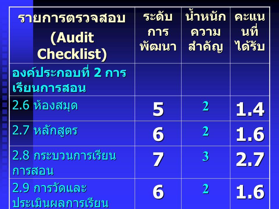 5 1.4 6 1.6 7 2.7 รายการตรวจสอบ (Audit Checklist) 2 3 ระดับการพัฒนา