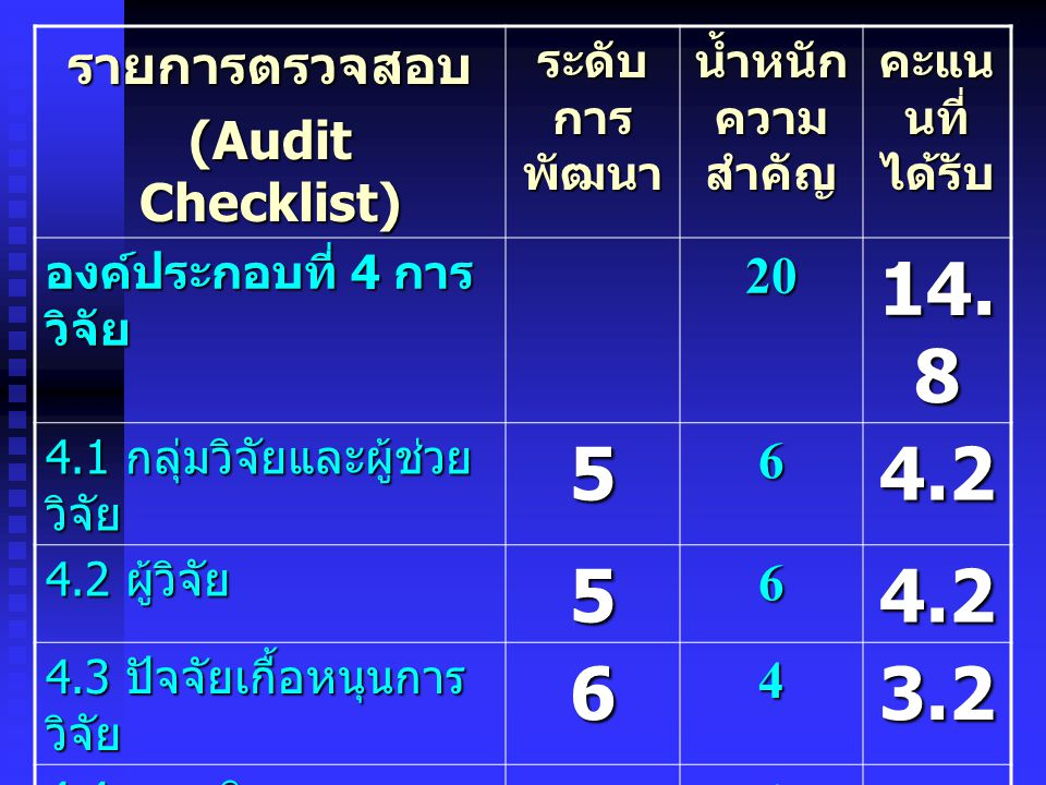 14.8 5 4.2 3.2 รายการตรวจสอบ (Audit Checklist) 20 6 4 ระดับการพัฒนา