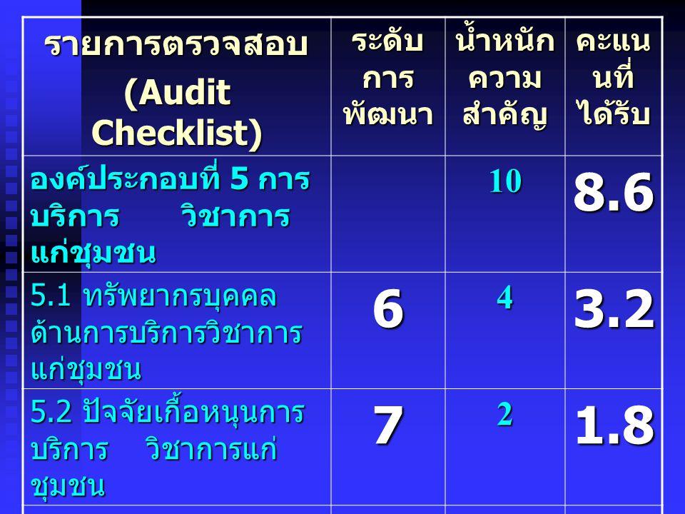 8.6 6 3.2 7 1.8 3.6 รายการตรวจสอบ (Audit Checklist) 10 4 2