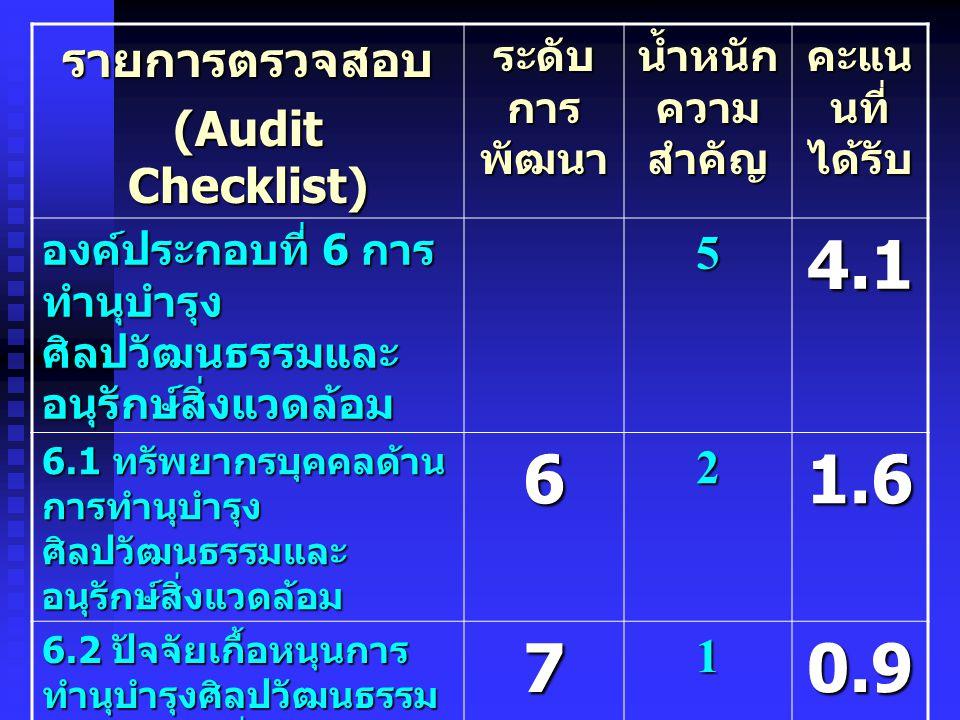 4.1 6 1.6 7 0.9 รายการตรวจสอบ (Audit Checklist) 5 2 1 ระดับการพัฒนา