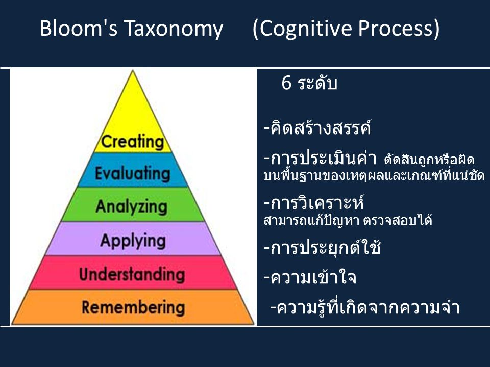 Bloom s Taxonomy (Cognitive Process)