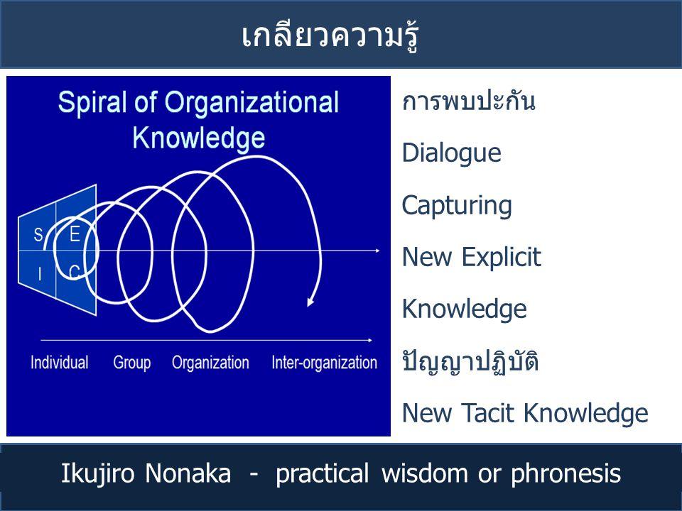 Ikujiro Nonaka - practical wisdom or phronesis