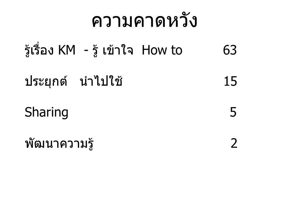 ความคาดหวัง รู้เรื่อง KM - รู้ เข้าใจ How to 63 ประยุกต์ นำไปใช้ 15