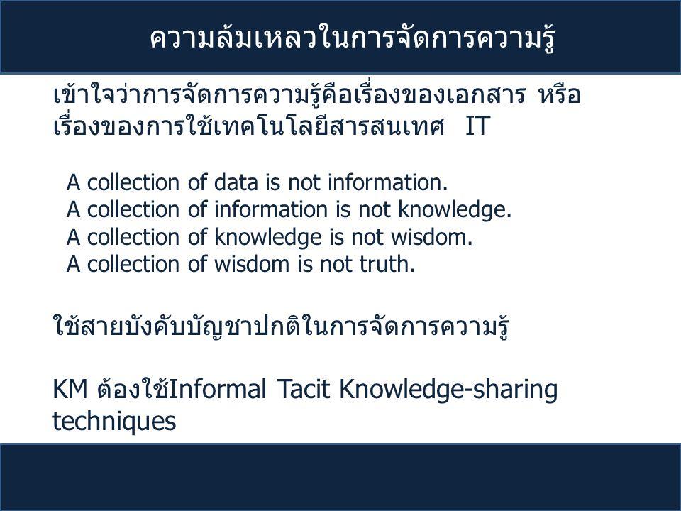 ความล้มเหลวในการจัดการความรู้