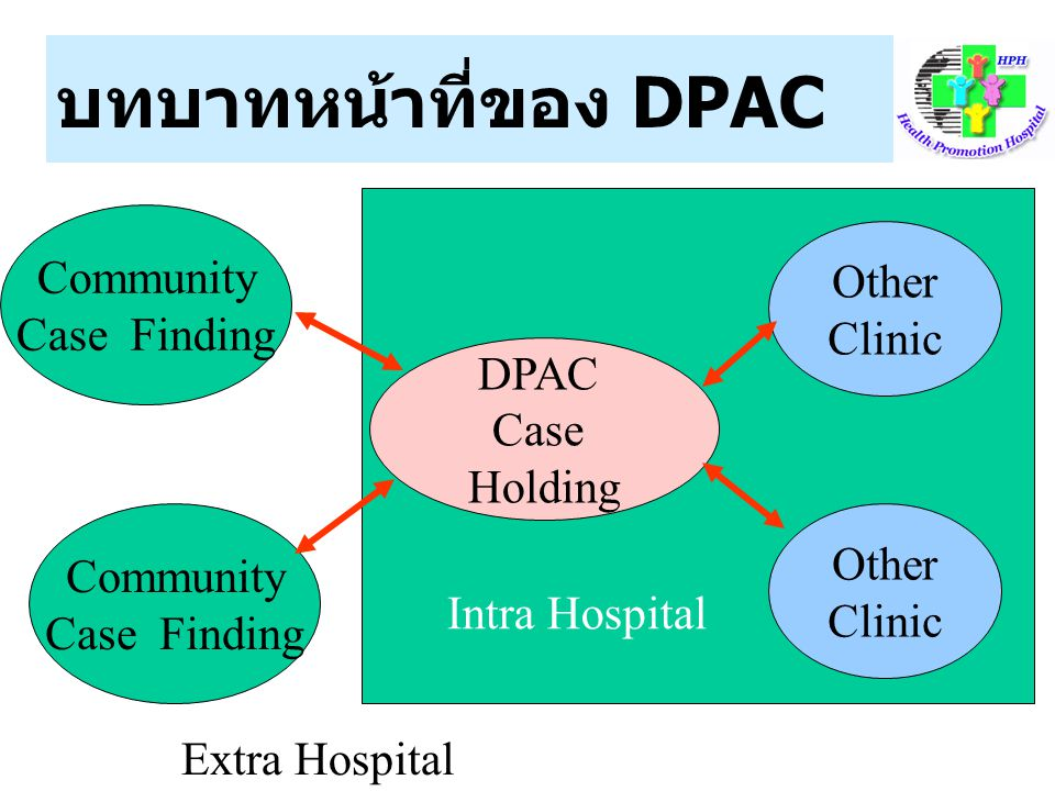 บทบาทหน้าที่ของ DPAC Community Other Case Finding Clinic DPAC Case