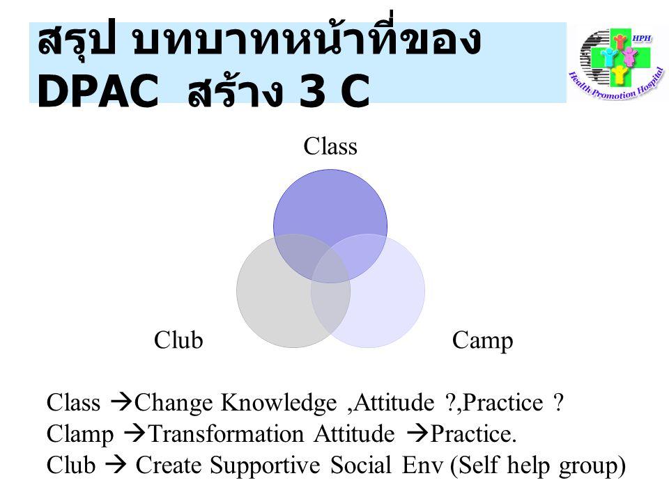 สรุป บทบาทหน้าที่ของ DPAC สร้าง 3 C
