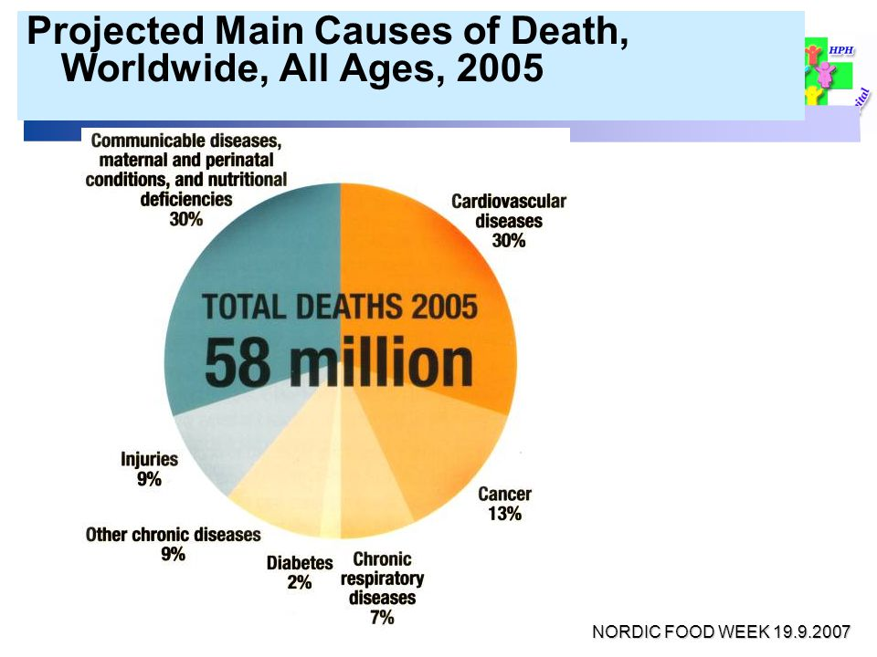 Projected Main Causes of Death, Worldwide, All Ages, 2005