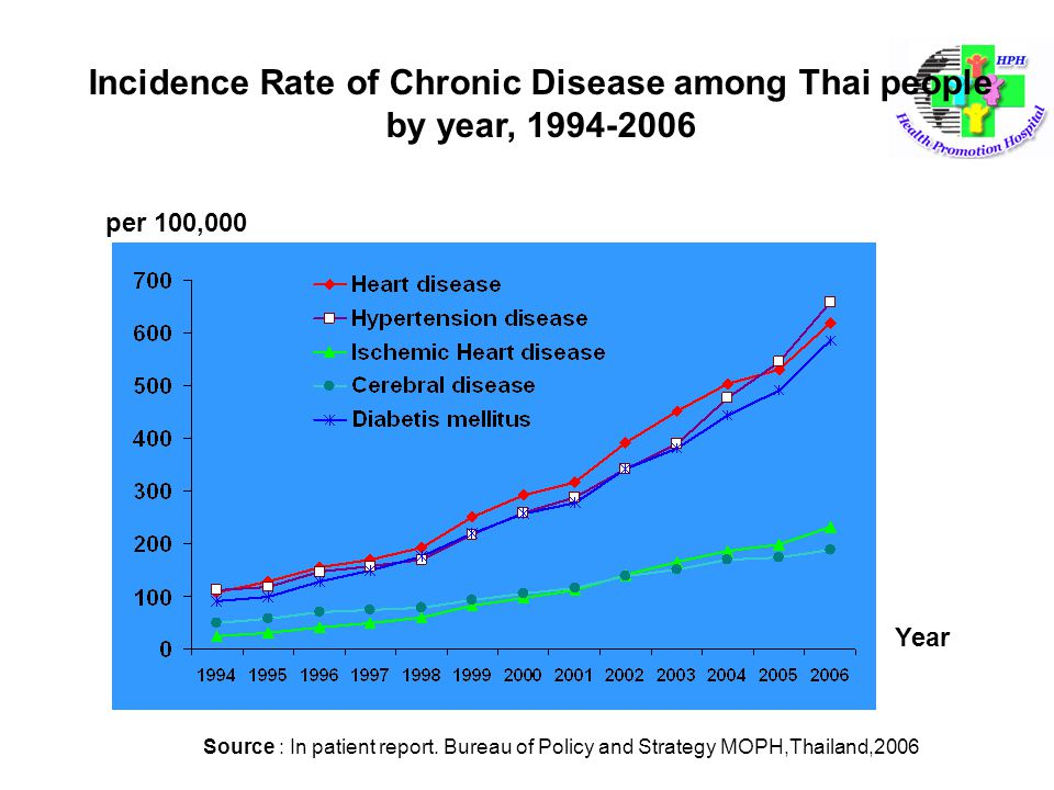 Incidence Rate of Chronic Disease among Thai people by year, 1994-2006