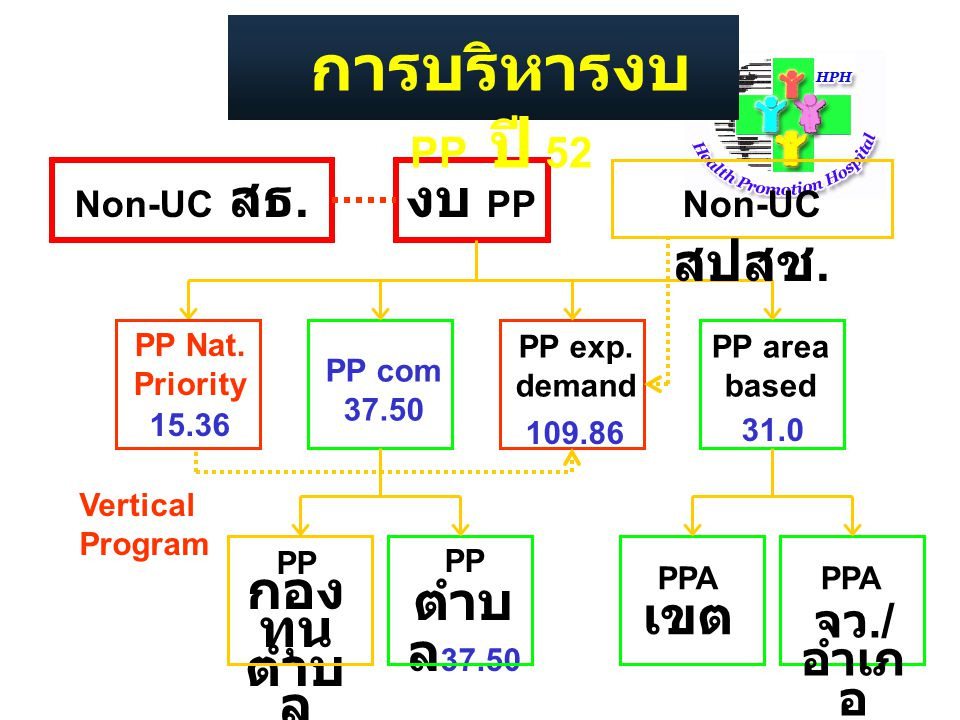การบริหารงบ PP ปี 52 งบ PP เขต จว./อำเภอ Non-UC สธ. Non-UC สปสช.