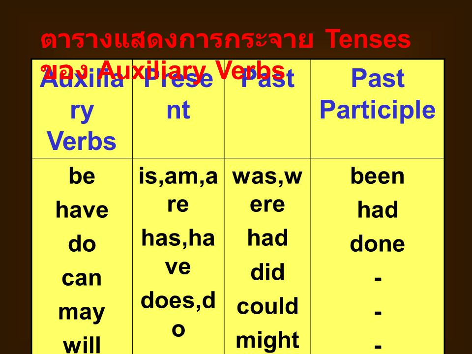 Auxiliary Verbs Present Past Past Participle
