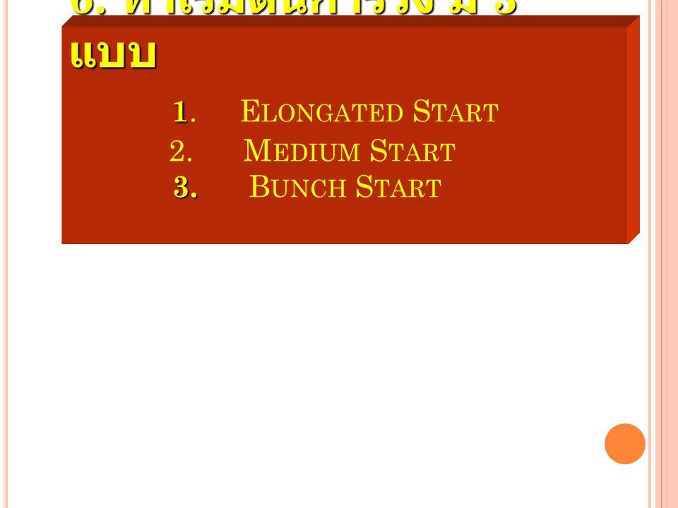 6. ท่าเริ่มต้นการวิ่ง มี 3 แบบ 1. Elongated Start 2. Medium Start 3