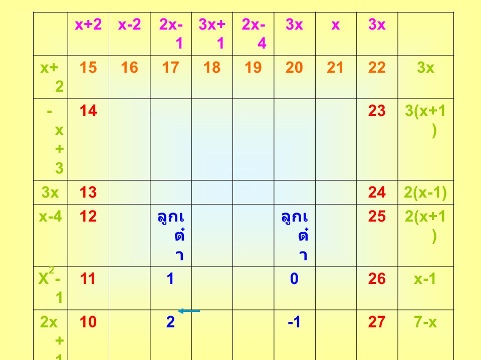 x+2. x-2. 2x-1. 3x+1. 2x-4. 3x. x. 15. 16. 17. 18. 19. 20. 21. 22. -x+3. 14. 23.