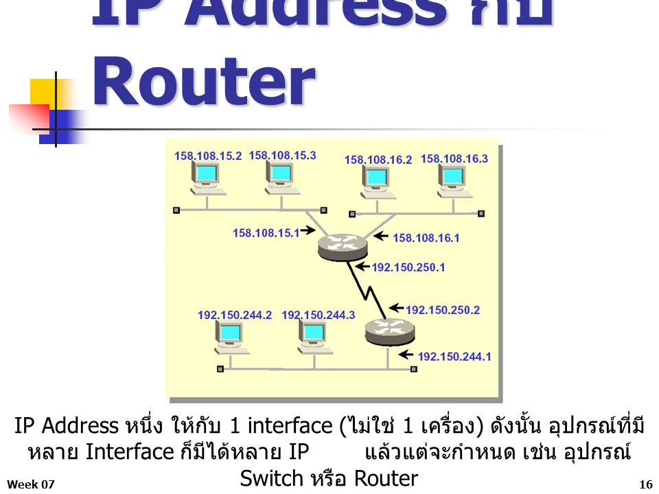 IP Address กับ Router