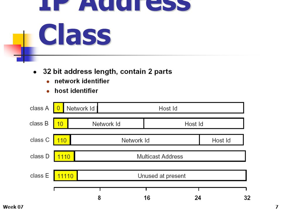 IP Address Class Week 07