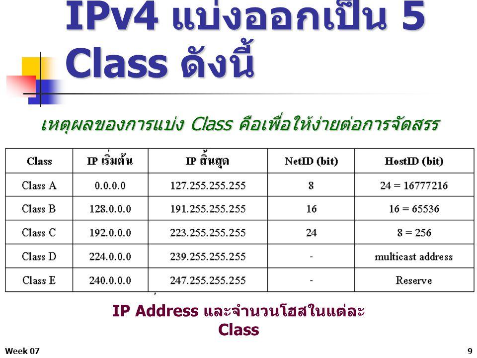 IPv4 แบ่งออกเป็น 5 Class ดังนี้