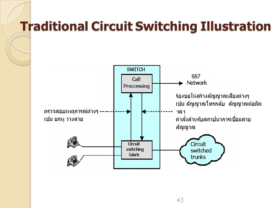 Traditional Circuit Switching Illustration