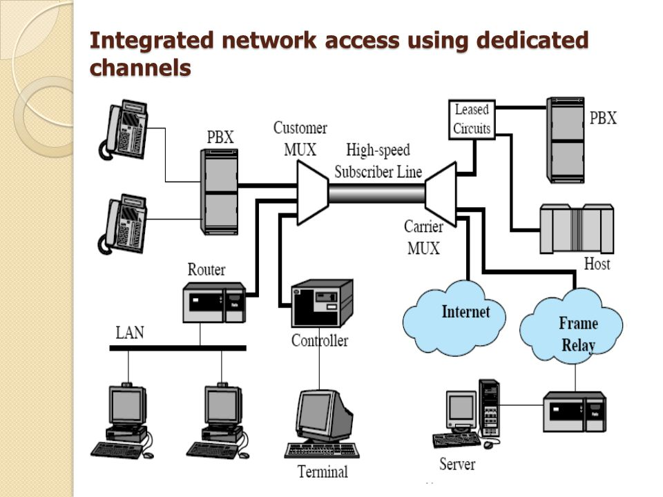 Integrated network access using dedicated channels