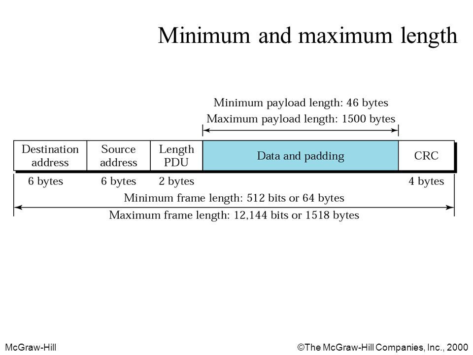 Minimum and maximum length