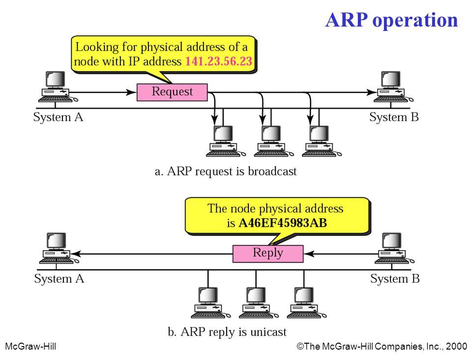 ARP operation