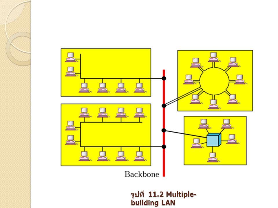 รูปที่ 11.2 Multiple-building LAN