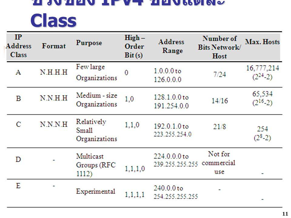 ช่วงของ IPv4 ของแต่ละ Class