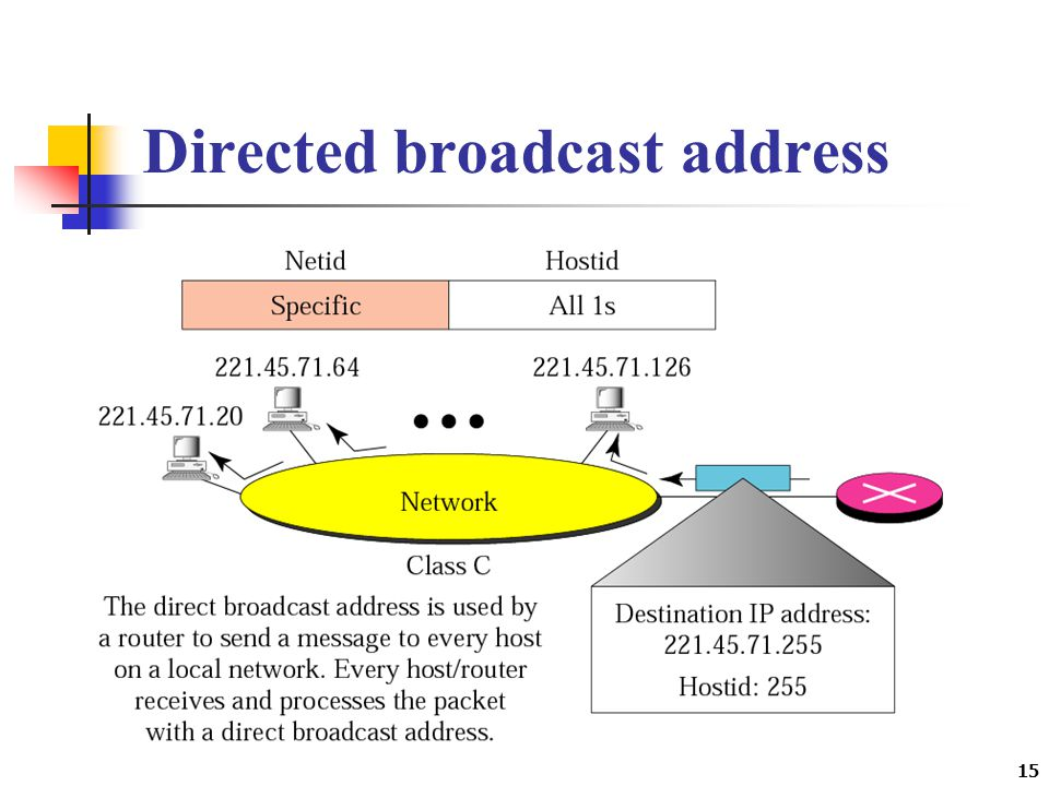 Directed broadcast address